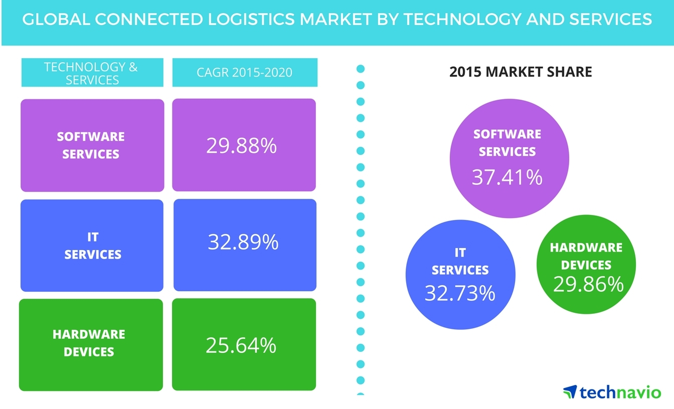 Global Connected Logistics Market to Post an Impressive CAGR of Around 30% through 2020
