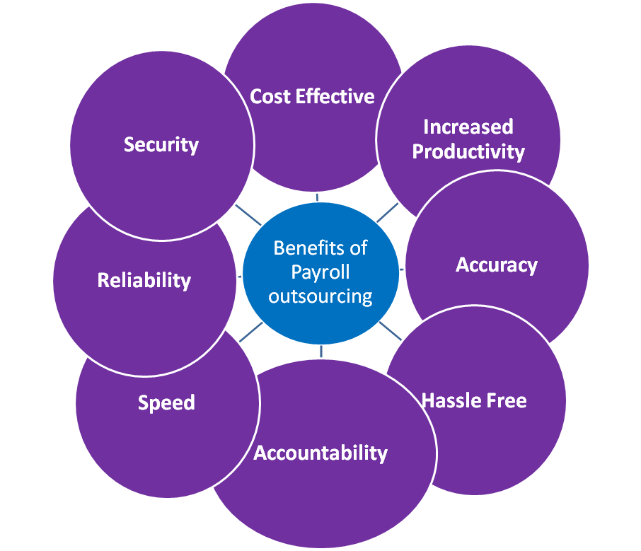 The Benefits Of Payroll Outsourcing